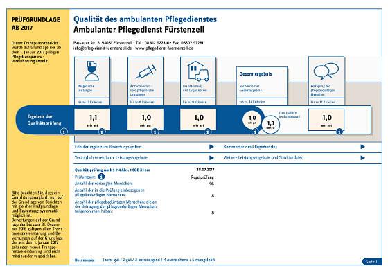 Abbildung Transparenzbericht 2017 Ambulanter Pflegedienst Fürstenzell Anneliese Mannichl, Gesamtnote 1,0